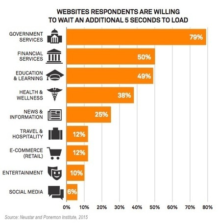 Seven Things That Make Consumers Distrust Brand Websites | Guest Service | Scoop.it