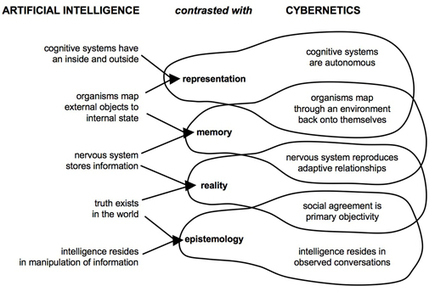 Cybernetics—A Definition | Systems Theory | Scoop.it