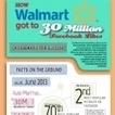 Infographie : 30 millions de likes pour Walmart : les raisons d'un tel succès | What's up on e-Commerce? | Scoop.it