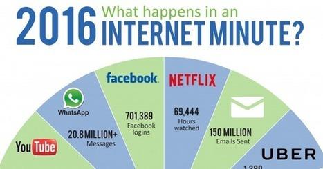 Que se passe-t-il chaque minute sur internet en 2016 ? | Webmarketing et Réseaux sociaux | Scoop.it