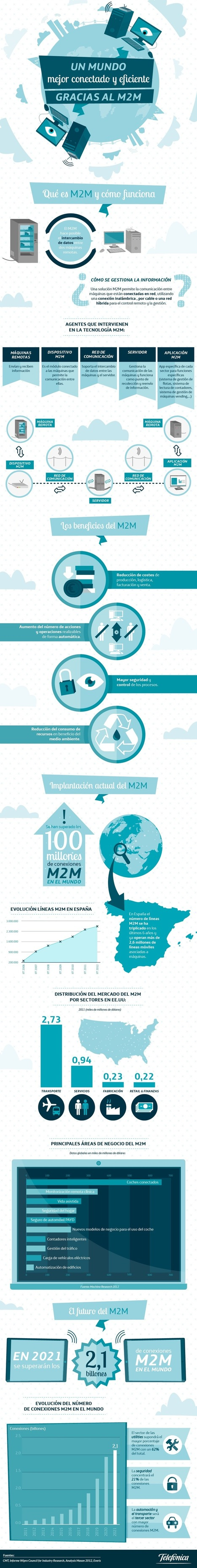 Todo lo que debéis saber sobre el M2M #infografia | Managing Technology and Talent for Learning & Innovation | Scoop.it