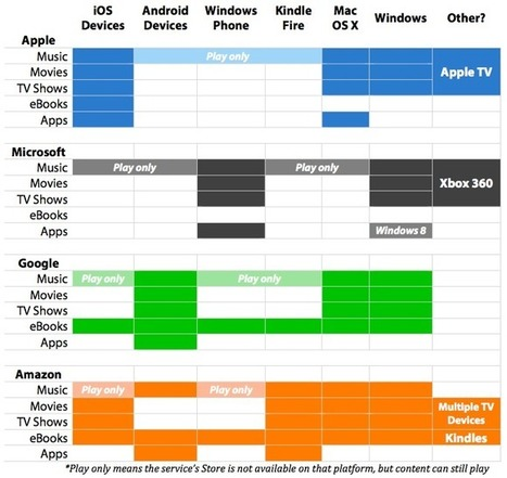 Mapping The Entertainment Ecosystems of Apple, Microsoft, Google ... | Cloud Paradigms | Scoop.it