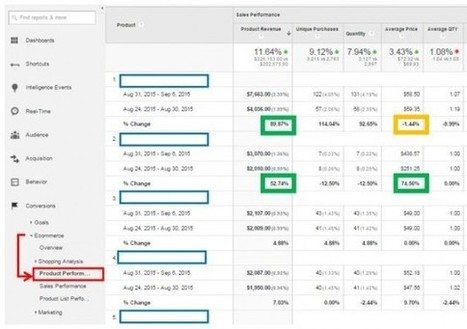 Google Analytics: Ecommerce Metrics to Track Daily, Weekly, Monthly | Online Marketing Resources | Scoop.it