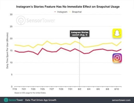 Snapchat contro Instagram Stories, chi sta vincendo? | Social Media War | Scoop.it