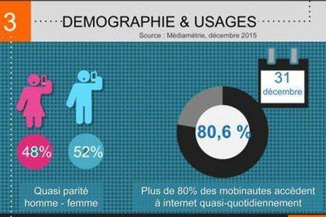 Infographie : la MMAF publie son baromètre sur les chiffres clés du marketing mobile | Mobile | Scoop.it