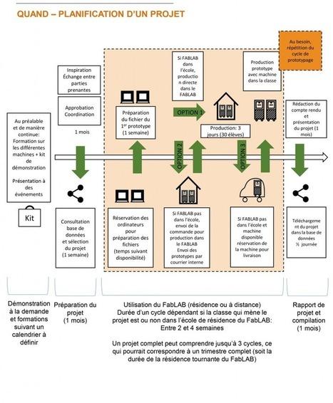 Fab Lab CSMB   Planification pédagogique   DNL & TICE   Scoop.it