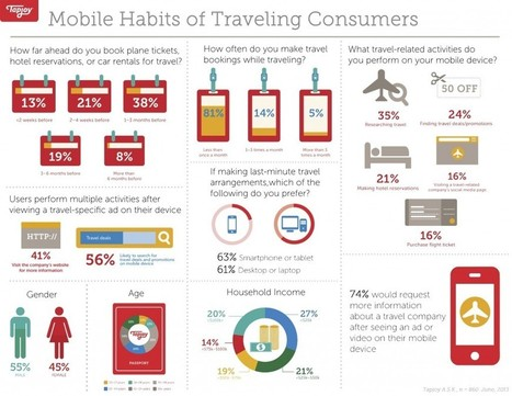 Infographic: Mobile habits of travelling consumers | Tourism marketing | Scoop.it