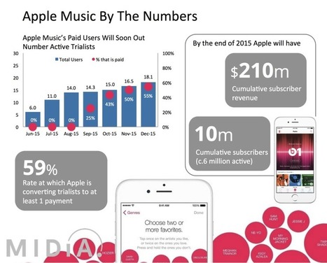 Apple Music By The Numbers | digital content | Scoop.it