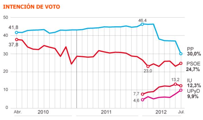 El PP se desploma en un mes | Partido Popular, una visión crítica | Scoop.it