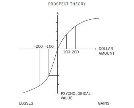 Kahnemann's Prospect Theory: a summary in one graphic | Writing, Research, Applied Thinking and Applied Theory: Solutions with Interesting Implications, Problem Solving, Teaching and Research driven solutions | Scoop.it