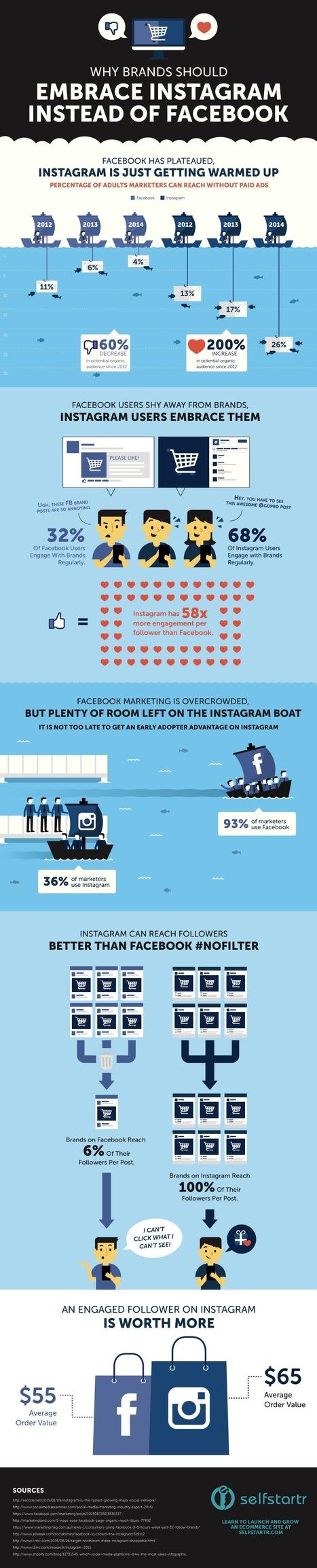 Infographie : Instagram VS Facebook, ce que disent les chiffres | Clic France | Scoop.it