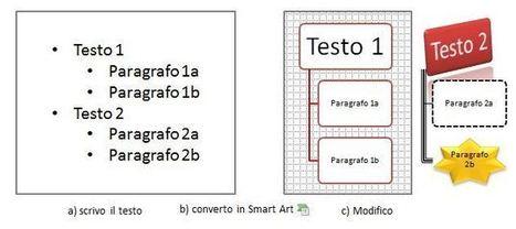 Personalizzare al massimo la Grafica Smart Art | effective presentation | Scoop.it