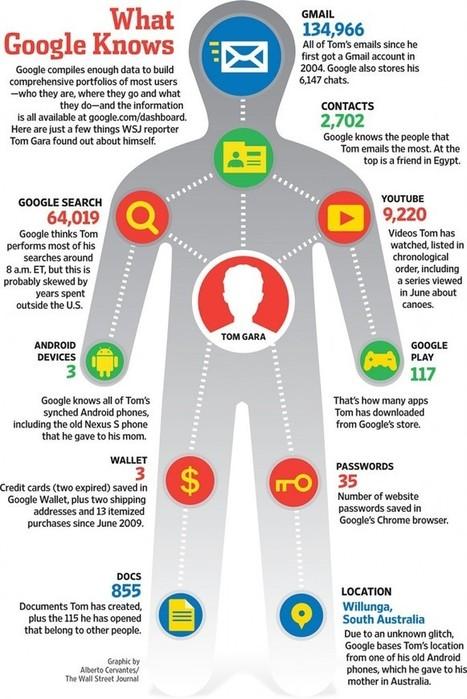 Ce que Google CONNAÎT sur ses utilisateurs [Infographie (EN)] | Machines Pensantes | Scoop.it