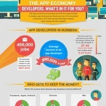 The App Economy - Infographic | bootstrap | Scoop.it