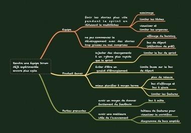 Appliquer Kanban sur Scrum | Technos Dev web et méthodes agiles | Scoop.it