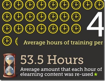 30 infografías sobre eLearning | Teaching in the XXI Century | Scoop.it