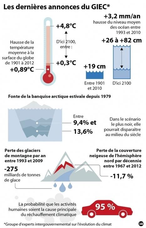 Réchauffement climatique : et maintenant ? - Information - France Culture | Futurologie ? | Scoop.it