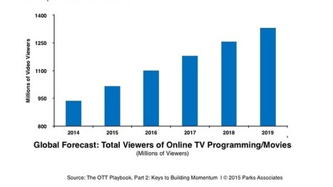 Study: Consumers Want More OTT Content, Service | screen seriality | Scoop.it