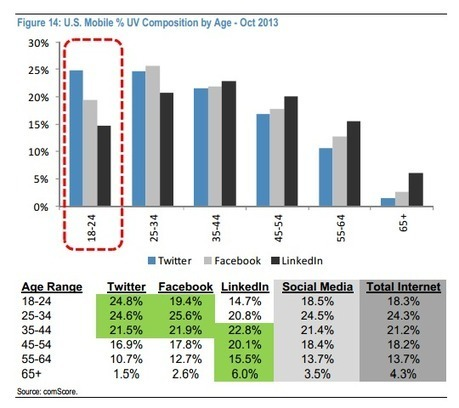 Twitter Inc. (TWTR) - Teen's Favorite With 32.3% Actively Using The Platform | MarketingHits | Scoop.it