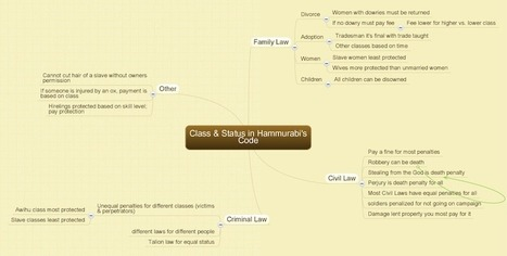 My Mind-Mapping Classroom | Art of Hosting | Scoop.it