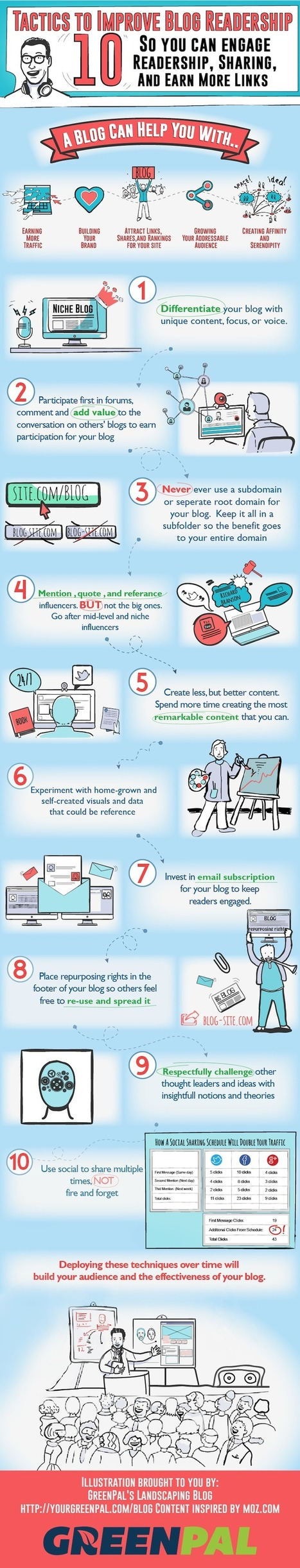 10 Crafty Ways To Improve Your Blog Readership [Infographic] | Social Media Perspectives | Scoop.it