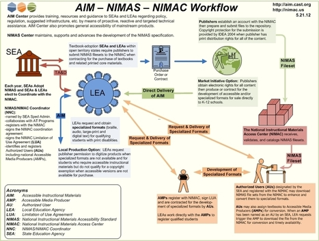 NIMAS Workflow Graphic | National Center on Accessible Instructional Materials | Accessible Instructional Materials | Scoop.it