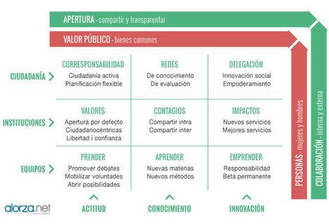 La innovación pública: abierta, social, cultural | Artículo | CCCB LAB | Cooperación Universitaria para el Desarrollo Sostenible. MODELO MOP-GECUDES | Scoop.it