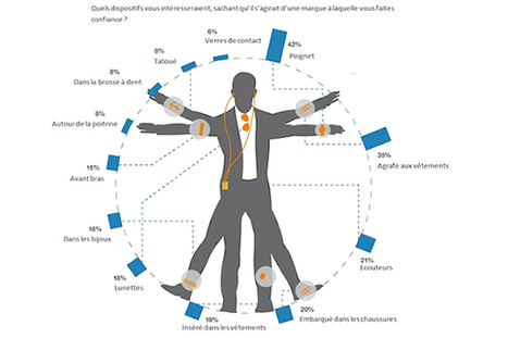Les bracelets et les montres en tête des objets connectés portables  - La Revue du Digital | Internet of things & digital trends | Scoop.it
