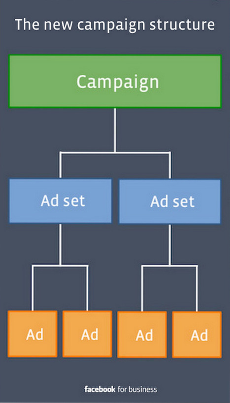 What You Need to Know About Facebook's New Ad Structure | MarketingHits | Scoop.it