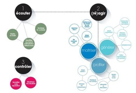 Influencia - « Le numérique ne remplace pas le bouche à oreille « traditionnel » | Communiquer sur le Web | Scoop.it
