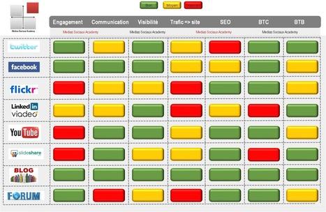 comment évaluer la communication numérique ? | Bien communiquer | Scoop.it