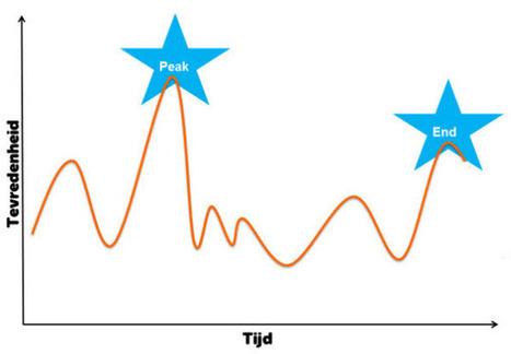 Klantbinding met de 'peak-end rule': zo zorg je voor de beste ervaringen - Frankwatching   Unieke Klantbelevingen   Scoop.it
