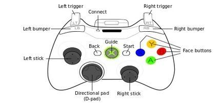 Release 1.2.1: Xbox 360 Controller Support | CtrlAltStudio | Virtual Worlds | Scoop.it