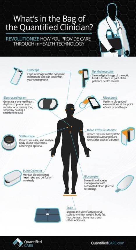 Les objets connectés santé à l'appui des médecins   Corporate   Scoop.it