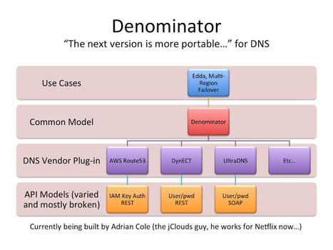 Netflix's Denominator: A Multi-Vendor Interface for DNS | CDN Breakthroughs | Scoop.it