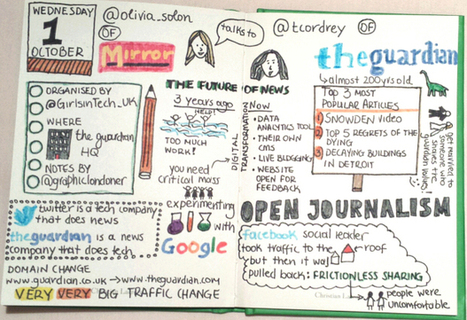 Live Sketchnoting: The future of news | SKETCHNOTING | Scoop.it