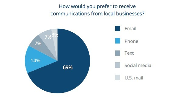 Survey: Consumers Prefer to Shop Local but Expect Digital Sophistication