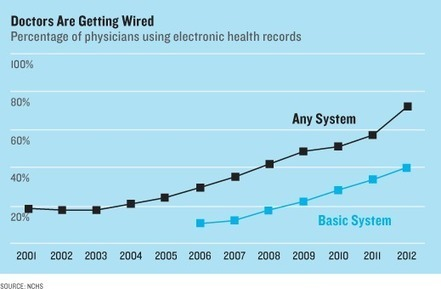 Why Medicine Will Be More Like Walmart | MIT Technology Review | The New Patient-Doctor e-Relationship | Scoop.it