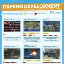 The Financial Reality of Gaming Development | Visual.ly | Tracking Transmedia | Scoop.it