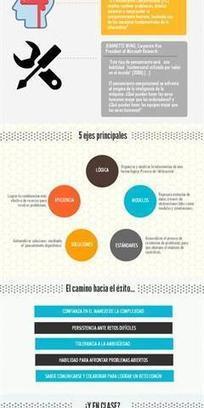 ROBÓTICA. CEIP LUIS VIVES. Xilxes - Inevery Crea | EDUCACIÓN en Puerto TIC | Scoop.it