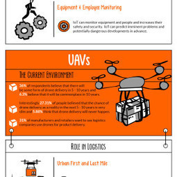 What eCommerce Logistics Will Look Like in 2020 [Infographic] | E-commerce et logistique, livraison du dernier kilomètre | Scoop.it