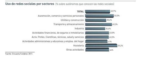 Informe Fundetec sobre los trabajadores autónomos y las TIC | The digital tipping point | Scoop.it