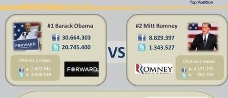 Obama arrasa en las redes sociales un análisis de @larazon_es   Elecciones presidenciales de EE UU 2012 y su uso de Medios Sociales   Scoop.it