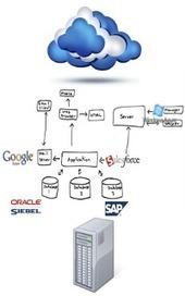 First Impression: Fujitsu Interstage Business Operations Platform | BPM, PaaS, & Cloud Computing | Scoop.it