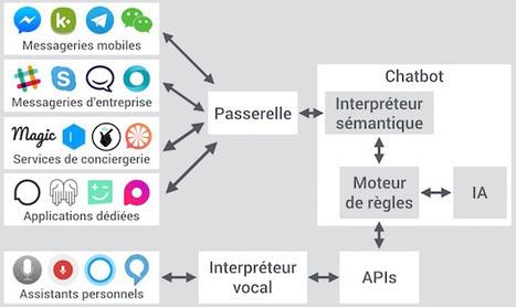 Les chatbots ne sont qu'une étape intermédiaire vers les interfaces naturelles | playtheworld | Scoop.it