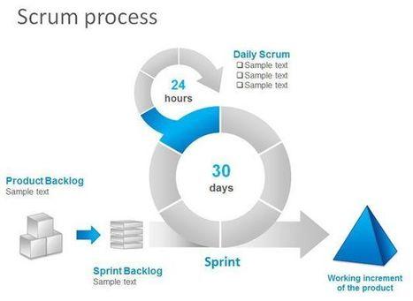 Free Scrum Task Board PowerPoint Template | template | Scoop.it