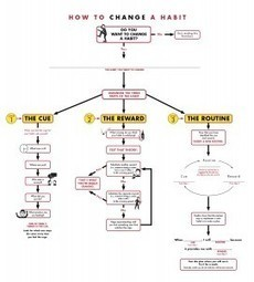 A flowchart for changing a habit | Self Improvement for all | Scoop.it