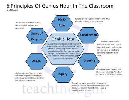 6 Principles Of Genius Hour In The Classroom http://buff.ly/1YTgk2x | Assessment | Learning and Teaching | Coaching | Scoop.it