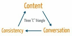 "The ""3 C Triangle"" – Become A Social Marketing Genius 