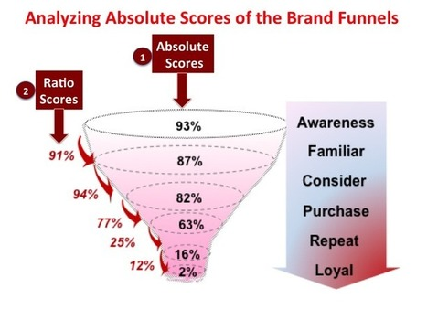 How to Determine your Brand's Health using Brand Funnels | Digital Branding & Media | Scoop.it